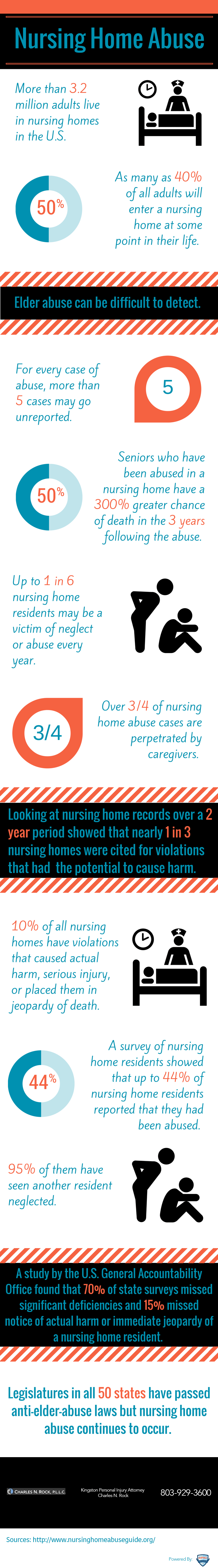 The Nursing Home Abuse Epidemic [Infographic]